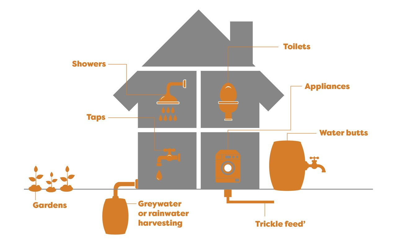 Water-saving home features